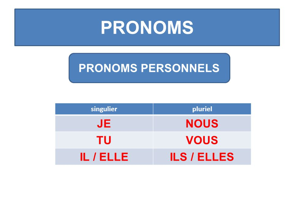 PRONOMS PRONOMS PERSONNELS singulierpluriel JENOUS TUVOUS IL / ELLEILS / ELLES