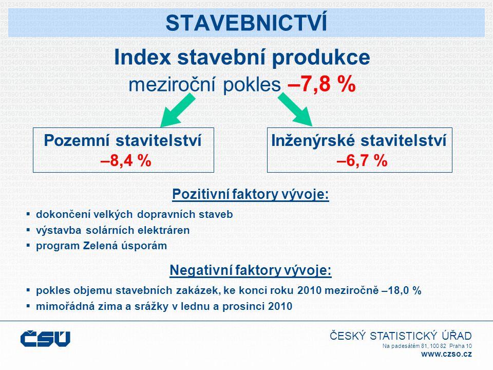 ČESKÝ STATISTICKÝ ÚŘAD Na padesátém 81, 100 82 Praha 10 www.czso.cz STAVEBNICTVÍ Index stavební produkce meziroční pokles –7,8 % Pozemní stavitelství