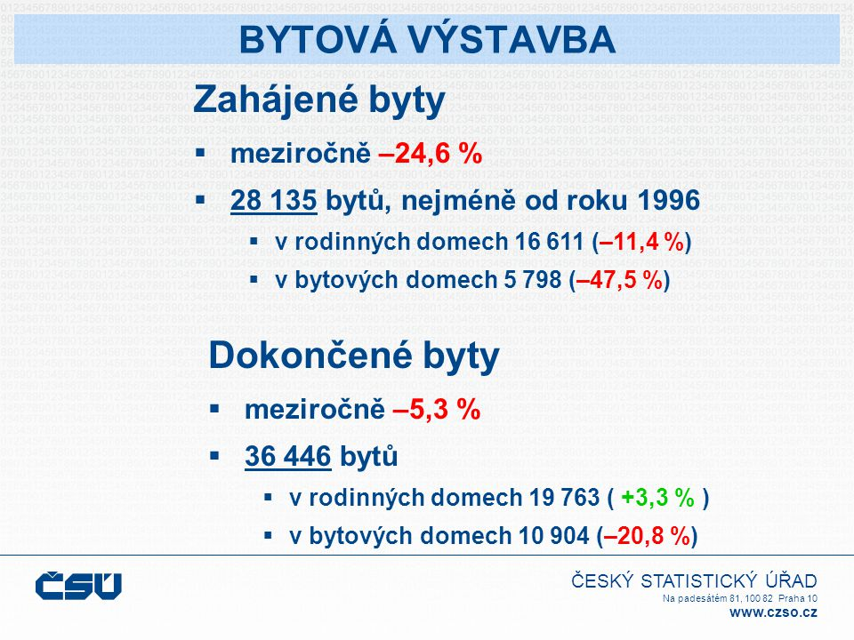 ČESKÝ STATISTICKÝ ÚŘAD Na padesátém 81, 100 82 Praha 10 www.czso.cz BYTOVÁ VÝSTAVBA Zahájené byty  meziročně –24,6 %  28 135 bytů, nejméně od roku 1996  v rodinných domech 16 611 (–11,4 %)  v bytových domech 5 798 (–47,5 %) Dokončené byty  meziročně –5,3 %  36 446 bytů  v rodinných domech 19 763 ( +3,3 % )  v bytových domech 10 904 (–20,8 %)