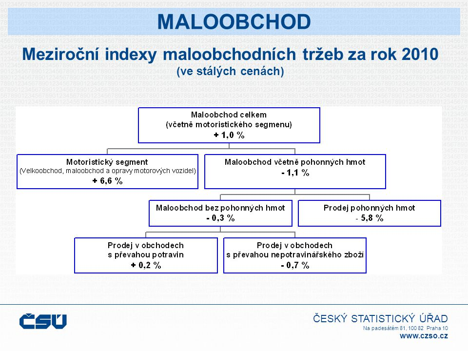 ČESKÝ STATISTICKÝ ÚŘAD Na padesátém 81, 100 82 Praha 10 www.czso.cz Meziroční indexy maloobchodních tržeb za rok 2010 (ve stálých cenách) MALOOBCHOD