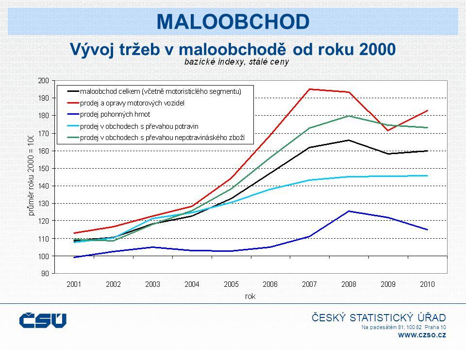 ČESKÝ STATISTICKÝ ÚŘAD Na padesátém 81, 100 82 Praha 10 www.czso.cz Vývoj tržeb v maloobchodě od roku 2000 MALOOBCHOD