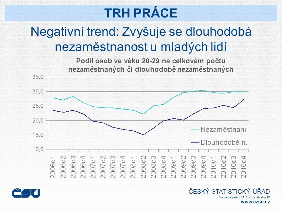 ČESKÝ STATISTICKÝ ÚŘAD Na padesátém 81, 100 82 Praha 10 www.czso.cz Negativní trend: Zvyšuje se dlouhodobá nezaměstnanost u mladých lidí Podíl osob ve věku 20-29 na celkovém počtu nezaměstnaných či dlouhodobě nezaměstnaných TRH PRÁCE