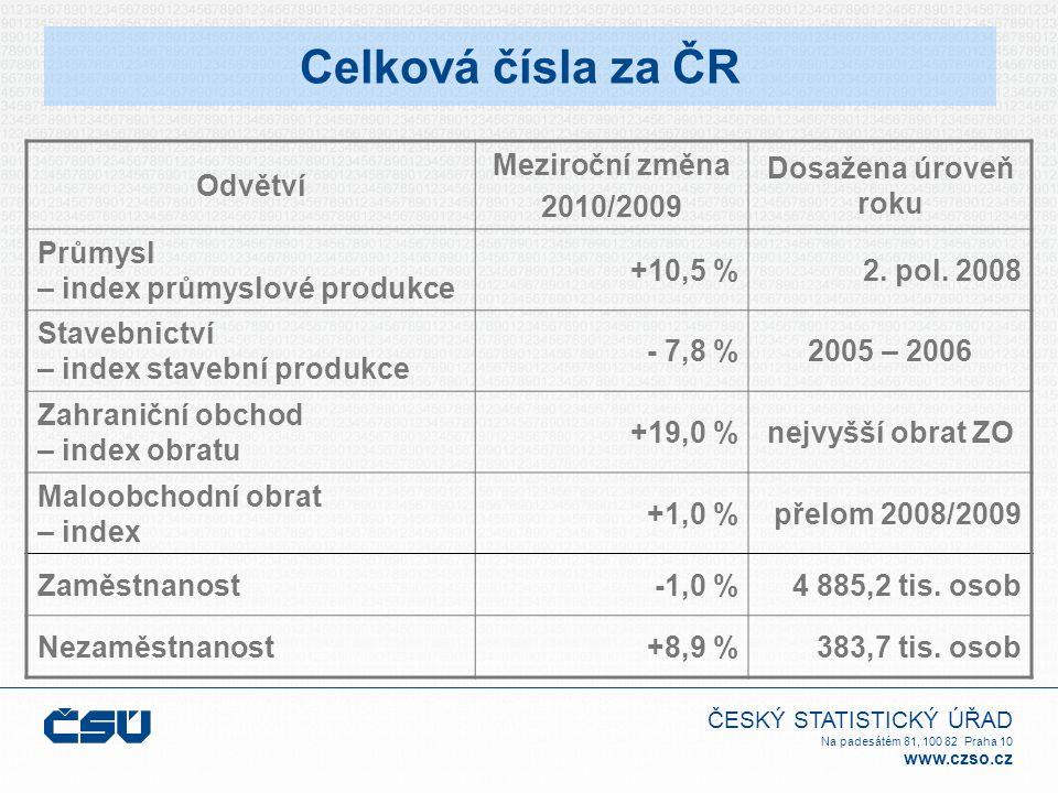 ČESKÝ STATISTICKÝ ÚŘAD Na padesátém 81, 100 82 Praha 10 www.czso.cz Celková čísla za ČR Odvětví Meziroční změna 2010/2009 Dosažena úroveň roku Průmysl – index průmyslové produkce +10,5 %2.