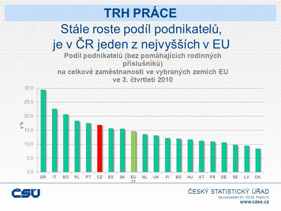 ČESKÝ STATISTICKÝ ÚŘAD Na padesátém 81, 100 82 Praha 10 www.czso.cz Stále roste podíl podnikatelů, je v ČR jeden z nejvyšších v EU TRH PRÁCE