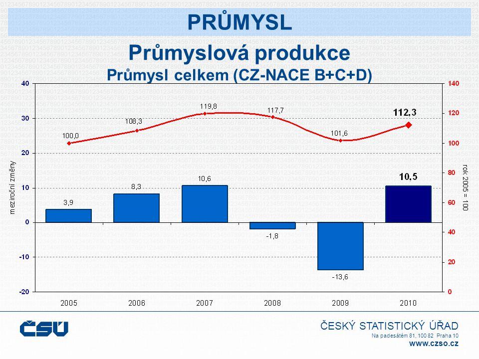 ČESKÝ STATISTICKÝ ÚŘAD Na padesátém 81, 100 82 Praha 10 www.czso.cz Průmyslová produkce Průmysl celkem (CZ-NACE B+C+D) PRŮMYSL