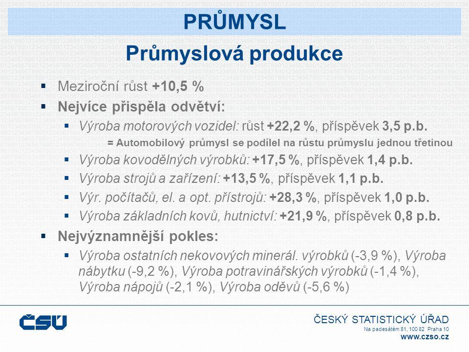 ČESKÝ STATISTICKÝ ÚŘAD Na padesátém 81, 100 82 Praha 10 www.czso.cz Průmyslová produkce  Meziroční růst +10,5 %  Nejvíce přispěla odvětví:  Výroba motorových vozidel: růst +22,2 %, příspěvek 3,5 p.b.