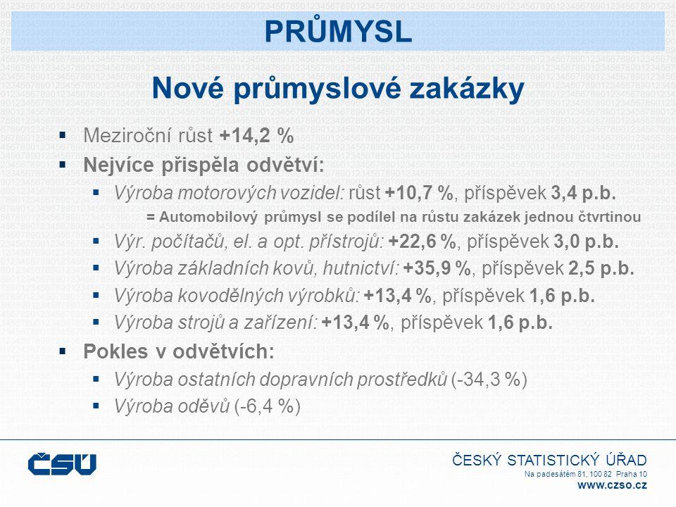 ČESKÝ STATISTICKÝ ÚŘAD Na padesátém 81, 100 82 Praha 10 www.czso.cz Nové průmyslové zakázky  Meziroční růst +14,2 %  Nejvíce přispěla odvětví:  Výroba motorových vozidel: růst +10,7 %, příspěvek 3,4 p.b.