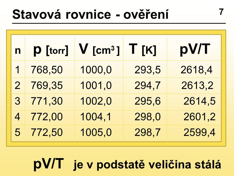 7 Stavová rovnice - ověření n p [ torr ] V [cm 3 ] T [ K ] pV/T 1 768,50 1000,0 293,5 2618,4 2 769,35 1001,0 294,7 2613,2 3 771,30 1002,0 295,6 2614,5 4 772,00 1004,1 298,0 2601,2 5 772,50 1005,0 298,7 2599,4 pV/T je v podstatě veličina stálá