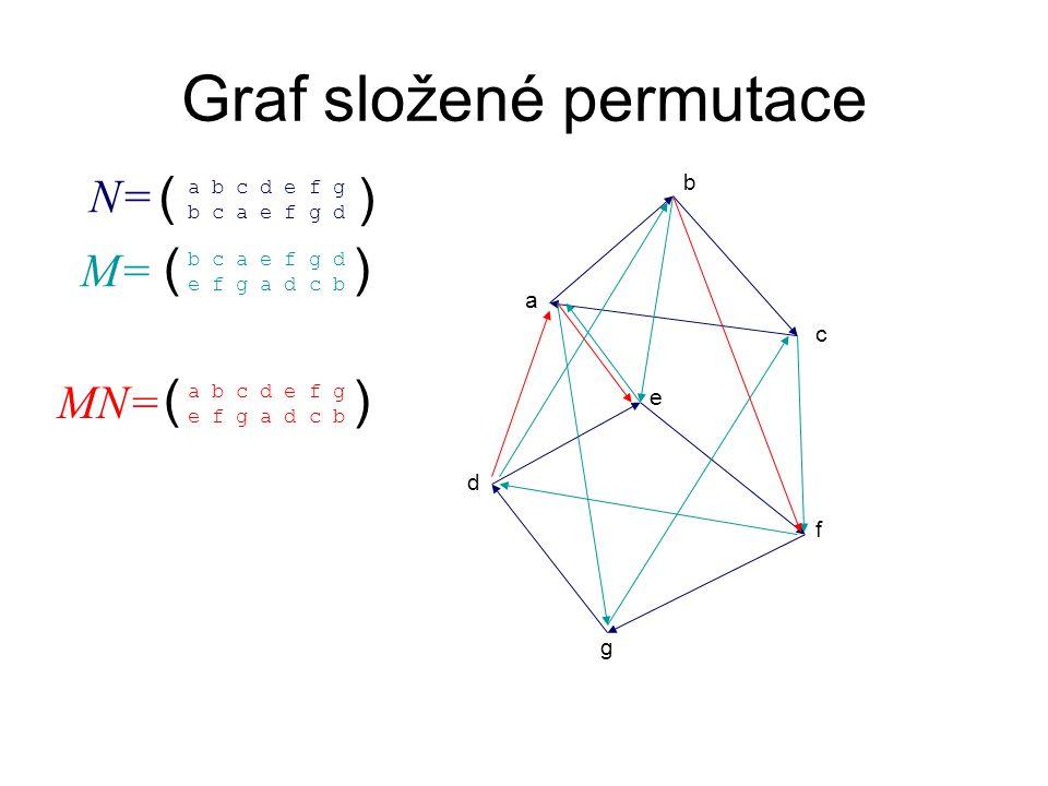 Graf složené permutace N= ( ) a b c d e f g b c a e f g d M= ( b c a e f g d e f g a d c b ) a b c d e f g MN= ( a b c d e f g e f g a d c b )