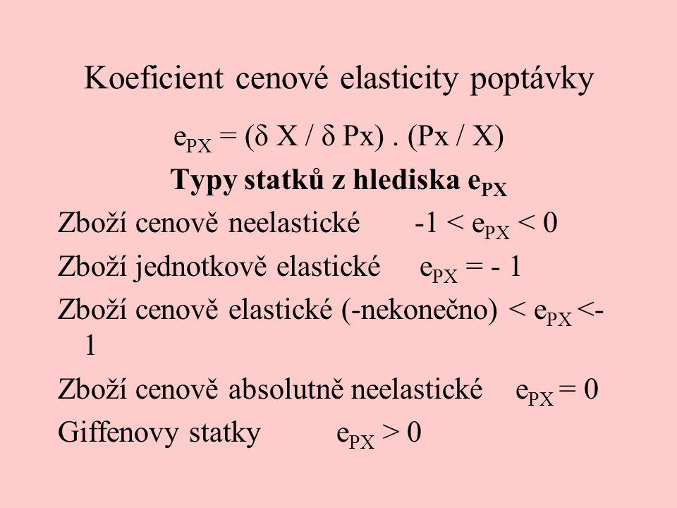 Koeficient cenové elasticity poptávky e PX = (δ X / δ Px). (Px / X) Typy statků z hlediska e PX Zboží cenově neelastické -1 < e PX < 0 Zboží jednotkov