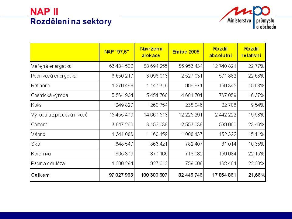 NAP II Rozdělení na sektory