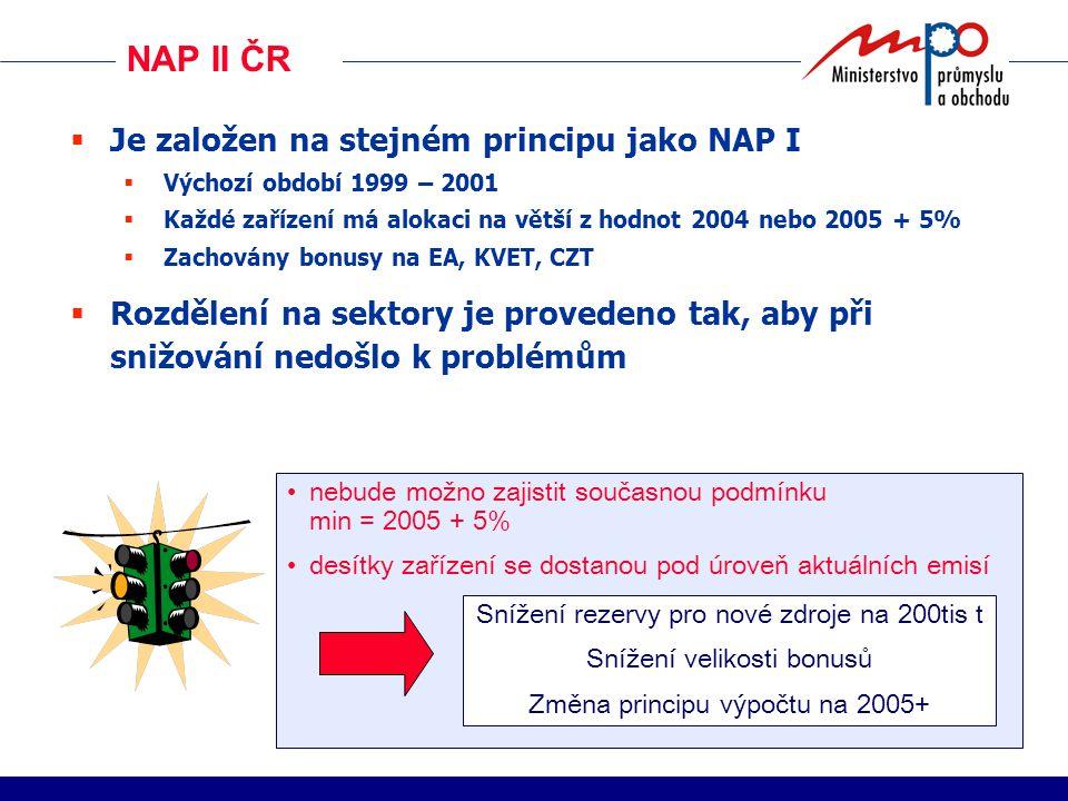NAP II ČR  Je založen na stejném principu jako NAP I  Výchozí období 1999 – 2001  Každé zařízení má alokaci na větší z hodnot 2004 nebo 2005 + 5%  Zachovány bonusy na EA, KVET, CZT  Rozdělení na sektory je provedeno tak, aby při snižování nedošlo k problémům nebude možno zajistit současnou podmínku min = 2005 + 5% desítky zařízení se dostanou pod úroveň aktuálních emisí Snížení rezervy pro nové zdroje na 200tis t Snížení velikosti bonusů Změna principu výpočtu na 2005+