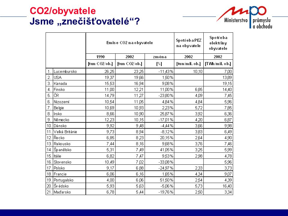 274,8 Mt - 6,5 % EU 15 – chroničtí neplniči