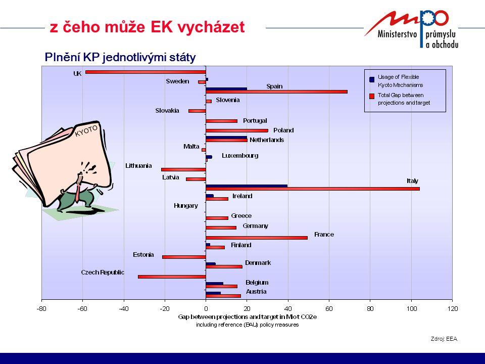z čeho může EK vycházet Zdroj: EEA Plnění KP jednotlivými státy KYOTO