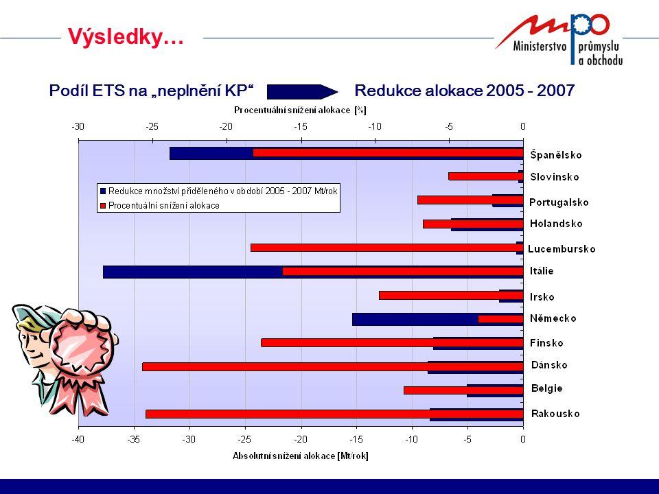 """Podíl ETS na """"neplnění KP Redukce alokace 2005 - 2007 Výsledky…"""