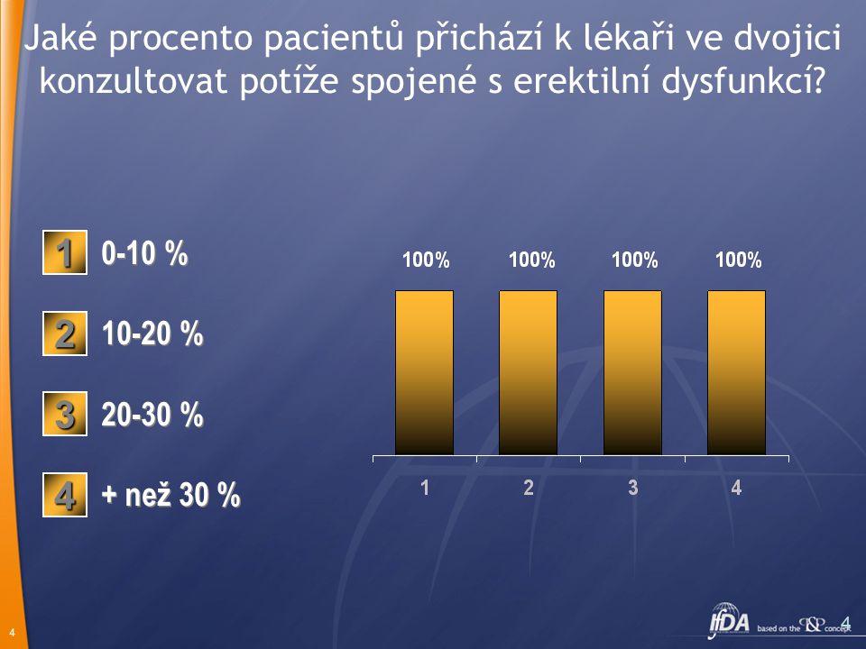 4 4 Jaké procento pacientů přichází k lékaři ve dvojici konzultovat potíže spojené s erektilní dysfunkcí.