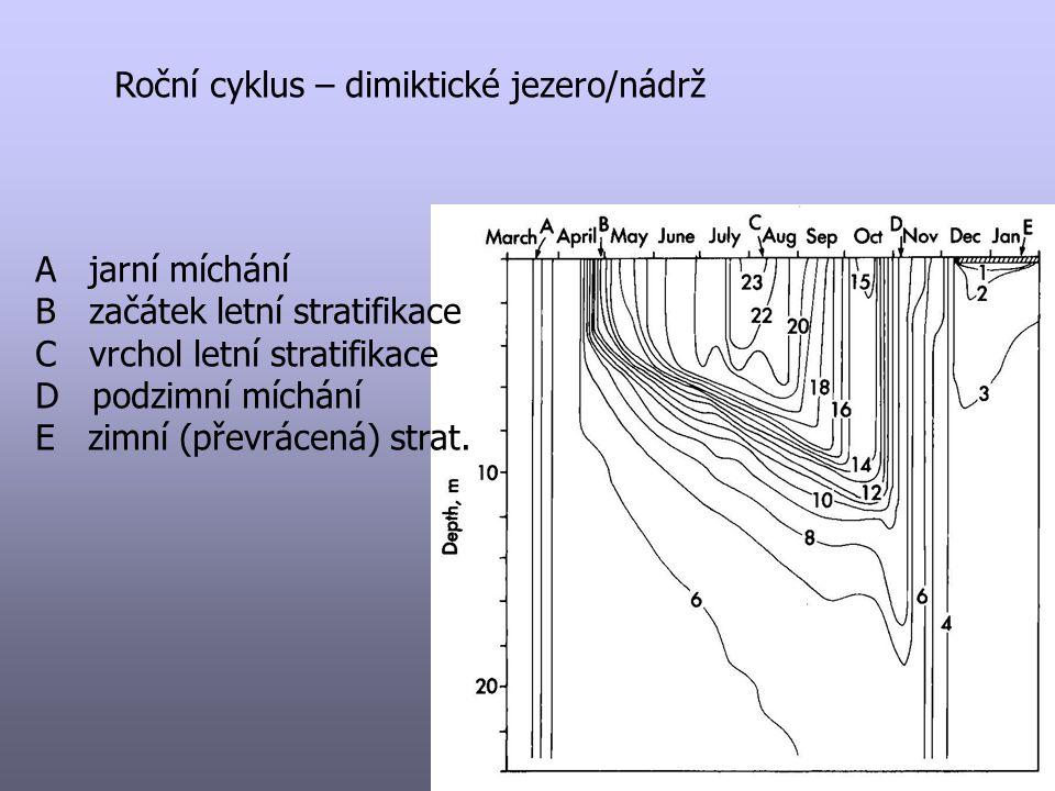 """Typy stratifikace jezero/nádrž: amiktické – trvale zamrzlé, není """"klasické míchání studené monomiktické – led; 1 míchání; léto bez ledu studené polymiktické – led; mělké; léto bez ledu dimiktické teplé polymiktické – bez ledu; mělké; vícekrát mícháno teplé monomiktické – bez ledu; hluboké"""