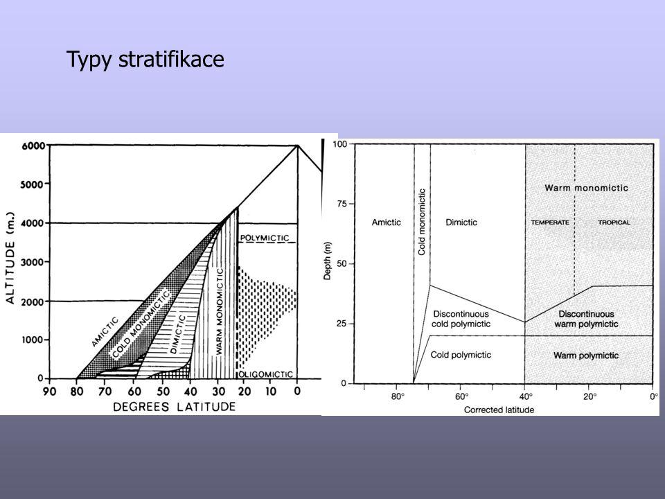 Holomixie x Meromixie nedojde k promíchání celého vodního sloupce mixolimnion x monimolimnion chemoklina, haloklina čas