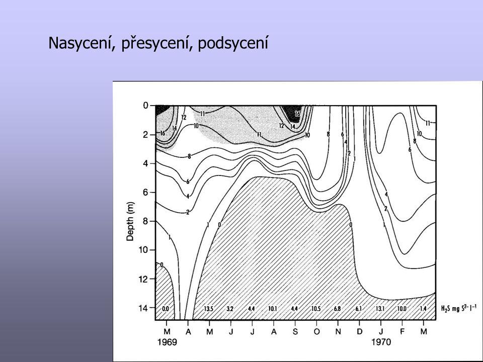 Kyslík koncentrace ve vodě je výsledek metabolických procesů (fotosyntéza, respirace) a výměnou s atmosférou reaerace – po koncentračním gradientu, koef.