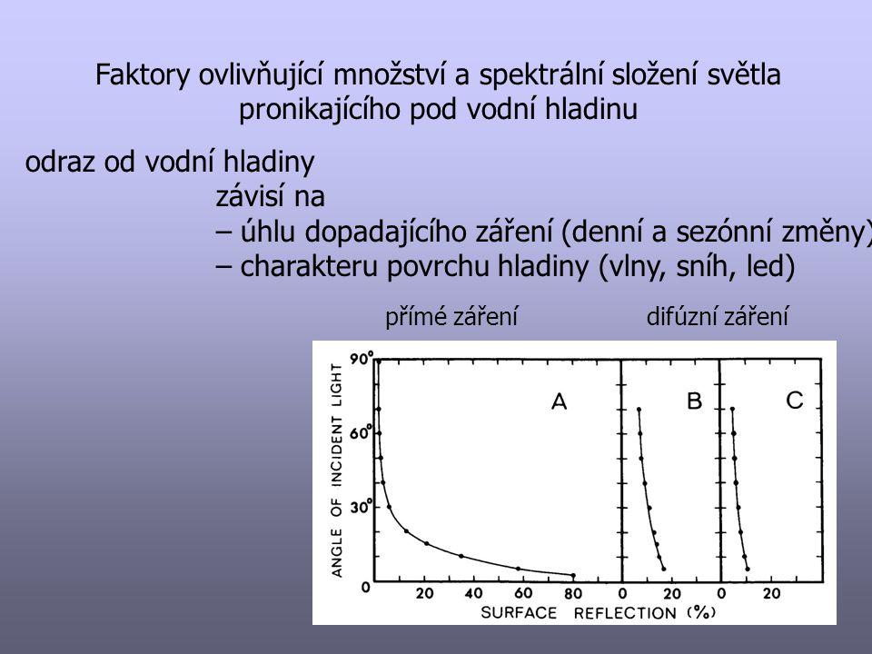 Odraz, rozptyl a absorpce ve vodním sloupci Absorpce (extinkce) závisí na - množství a typu částic (průhlednosti vody) - koncentraci a charakteru rozpuštěných látek (barvě vody) I Z = I 0 e -kz I 0 – záření těsně po hladinou I Z – záření v hloubce z k – extinkční koeficient k = k w + k p + k c w – water p – particles c – color I Z = I 0 e -kwz + I 0 e -kpz + I 0 e -kcz k = (ln I 0 – ln I z ) / z Faktory ovlivňující množství a spektrální složení světla pronikajícího pod vodní hladinu