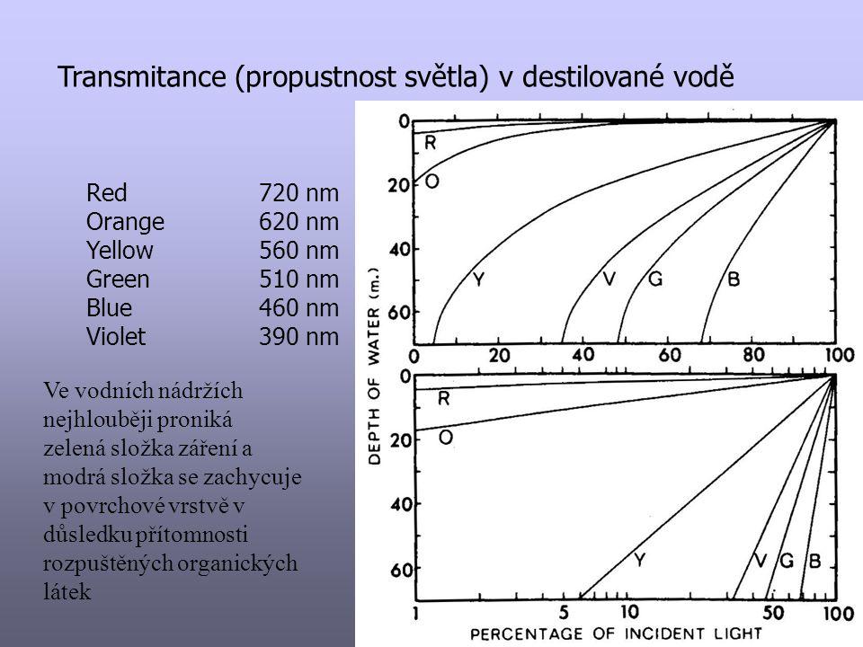 UV záření UV C – 40 – 280 nm - malé množství, nebezpečné UV B – 280 – 320 nm – změny DNA, nebezpečné UV A – 320 – 400 nm – mírně nebezpečné pronikání do vody –UV A – nejhlouběji UV B UV C – nejméně hluboko organické látky ve vodě (DOC) – silná absorpce – fotodegradace huminových látek – zpřístupňování organických látek pro mikroorganismy