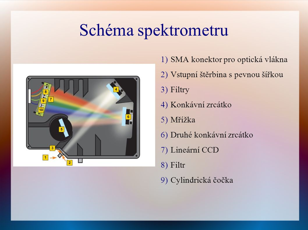 Schéma spektrometru 1)SMA konektor pro optická vlákna 2)Vstupní štěrbina s pevnou šířkou 3)Filtry 4)Konkávní zrcátko 5)Mřížka 6)Druhé konkávní zrcátko 7)Lineární CCD 8)Filtr 9)Cylindrická čočka