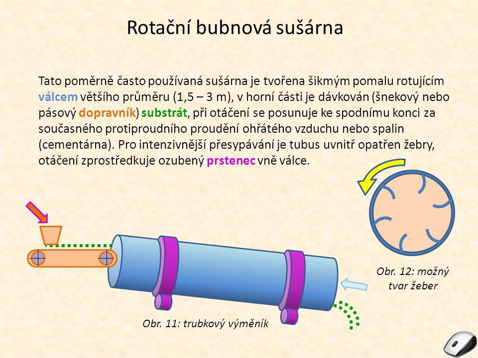 Rotační bubnová sušárna Obr. 11: trubkový výměník Tato poměrně často používaná sušárna je tvořena šikmým pomalu rotujícím válcem většího průměru (1,5