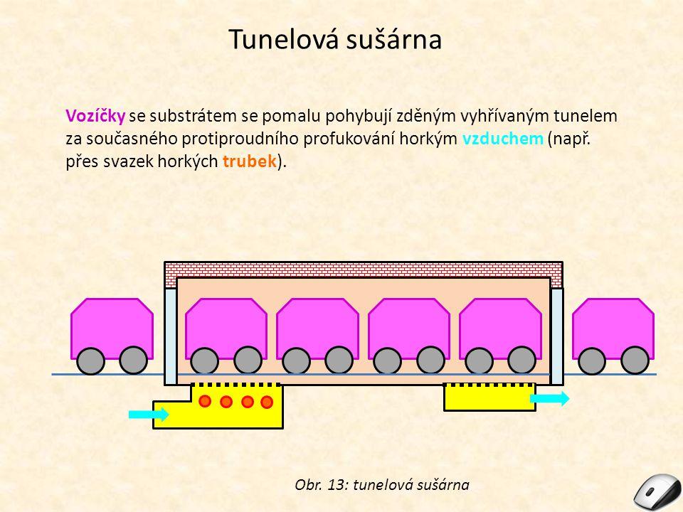 Tunelová sušárna Obr. 13: tunelová sušárna Vozíčky se substrátem se pomalu pohybují zděným vyhřívaným tunelem za současného protiproudního profukování