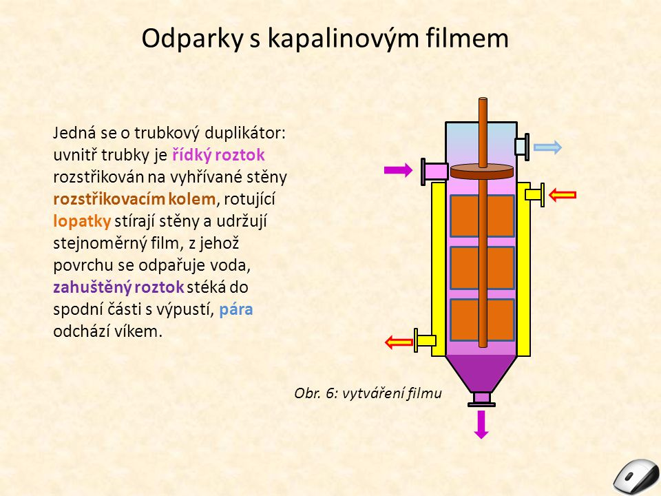 Odparky s kapalinovým filmem Jedná se o trubkový duplikátor: uvnitř trubky je řídký roztok rozstřikován na vyhřívané stěny rozstřikovacím kolem, rotuj
