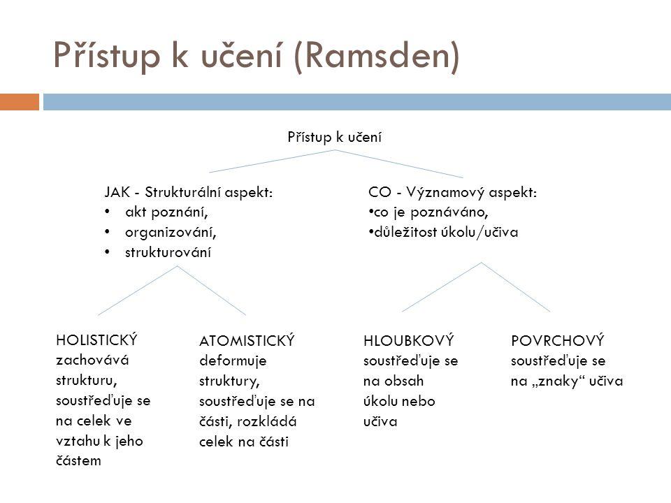 Přístup k učení (Ramsden) Přístup k učení JAK - Strukturální aspekt: akt poznání, organizování, strukturování CO - Významový aspekt: co je poznáváno,