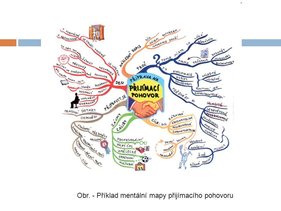 Obr. - Příklad mentální mapy přijímacího pohovoru