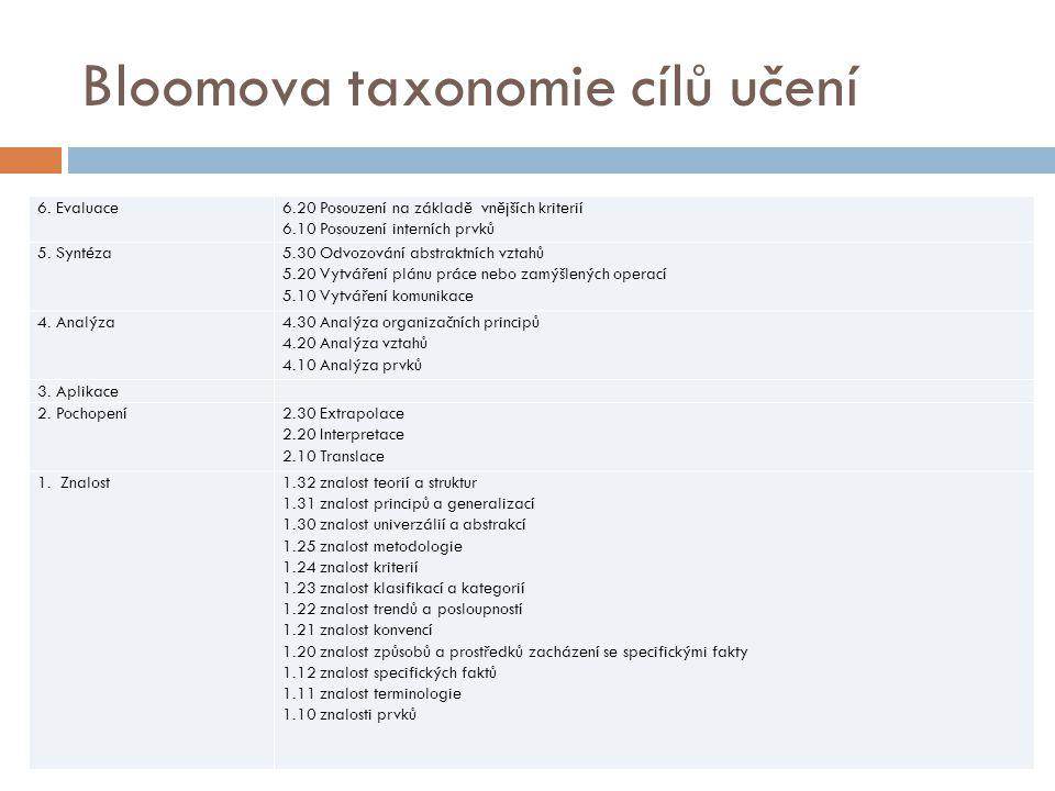 Bloomova taxonomie cílů učení 6. Evaluace6.20 Posouzení na základě vnějších kriterií 6.10 Posouzení interních prvků 5. Syntéza5.30 Odvozování abstrakt