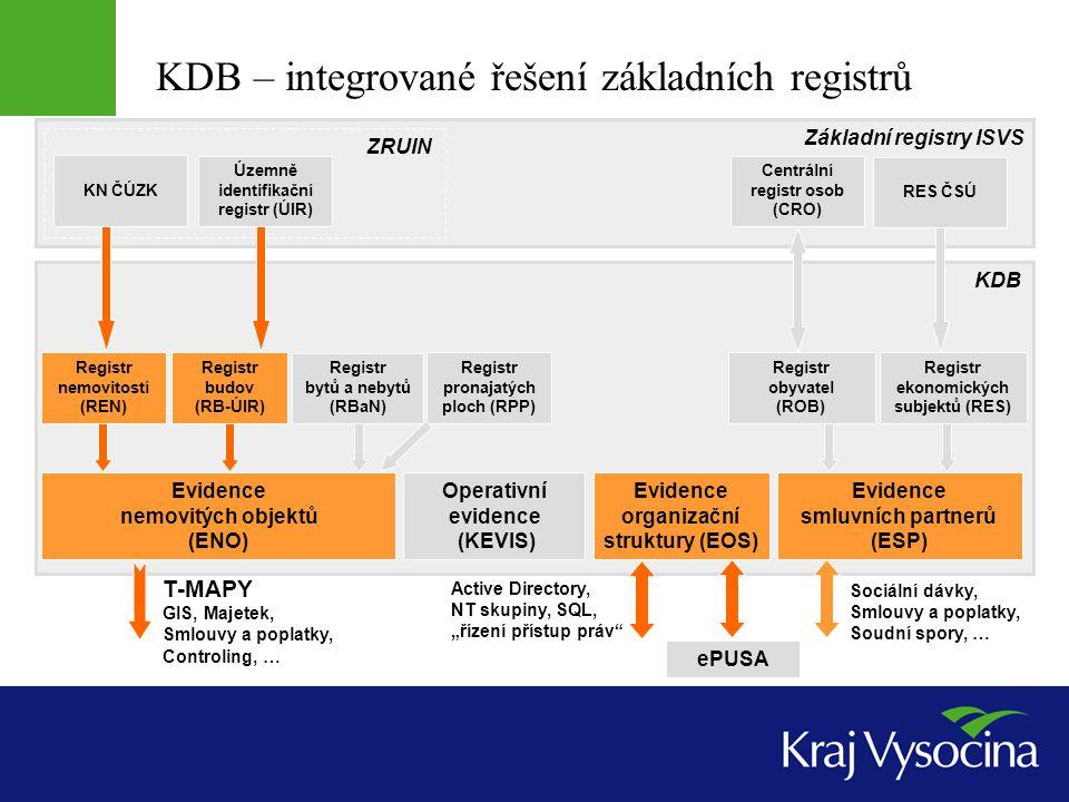 KDB – integrované řešení základních registrů Územně identifikační registr (ÚIR) Centrální registr osob (CRO) Registr budov (RB-ÚIR) Registr bytů a neb
