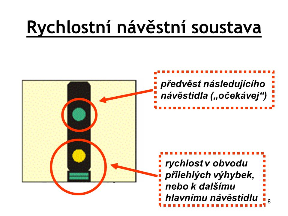 9 Světla HORNÍSvětla HORNÍ červená … STŮJ žlutá … VÝSTRAHA žlutá pomalu kmitající … OČEKÁVEJ 40 žluté rychle kmitající … OČEKÁVEJ 60 zelená … VOLNO zelená pomalu kmitající … OČEKÁVEJ 80 zelená rychle kmitající … OČEKÁVEJ 100 Světla DOLNÍSvětla DOLNÍ žluté … RYCHLOST 40 (příp 30, 50) žluté + žlutý pruh … RYCHLOST 60 žluté + zelený pruh … RYCHLOST 80 žluté + 2 zelené pruhy … RYCHLOST 100 Rychlostní návěstní soustava
