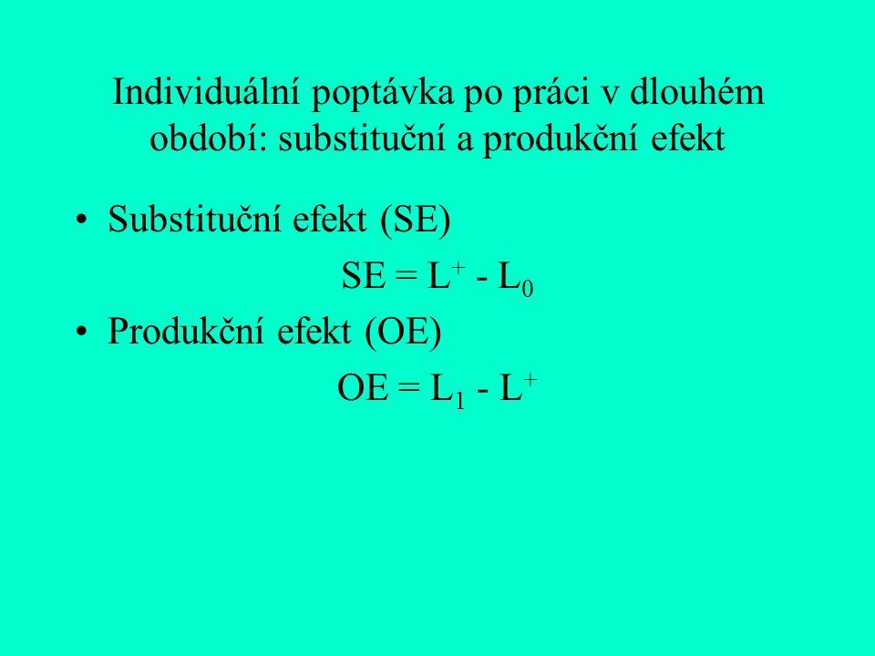 Individuální poptávka po práci v dlouhém období: substituční a produkční efekt Substituční efekt (SE) SE = L + - L 0 Produkční efekt (OE) OE = L 1 - L