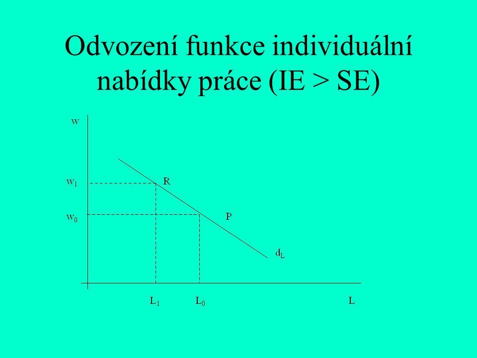 Odvození funkce individuální nabídky práce (IE > SE)