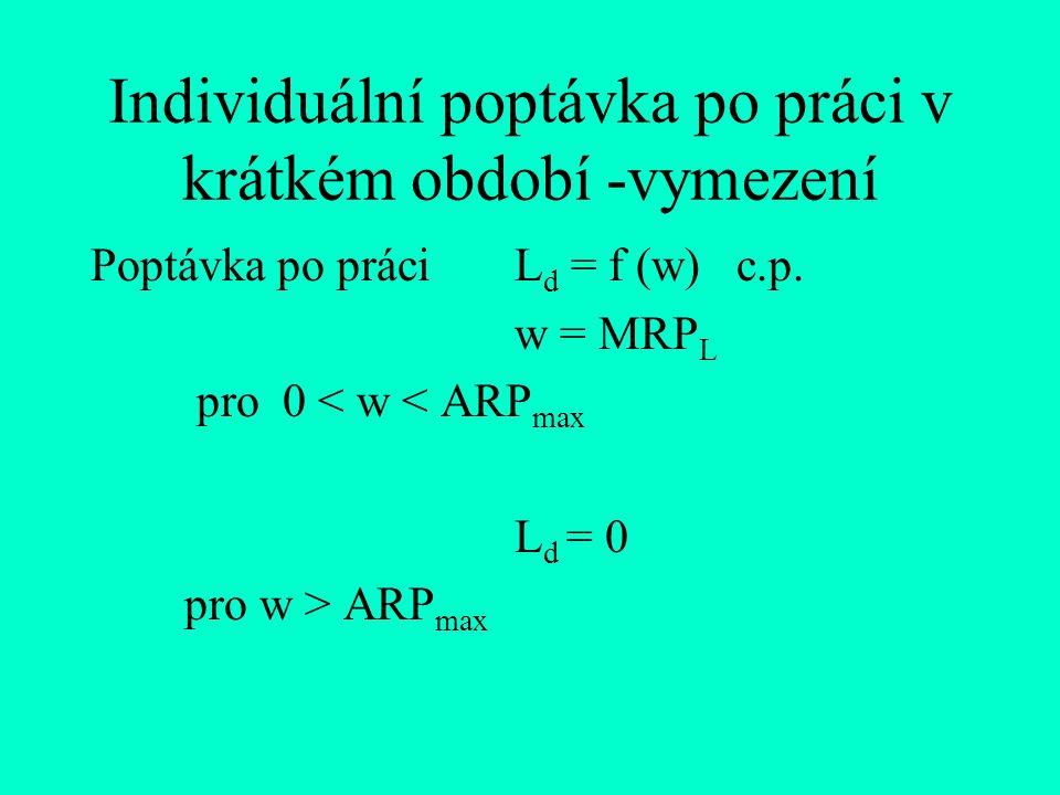 Individuální poptávka po práci v krátkém období -vymezení Poptávka po práciL d = f (w) c.p. w = MRP L pro 0 < w < ARP max L d = 0 pro w > ARP max