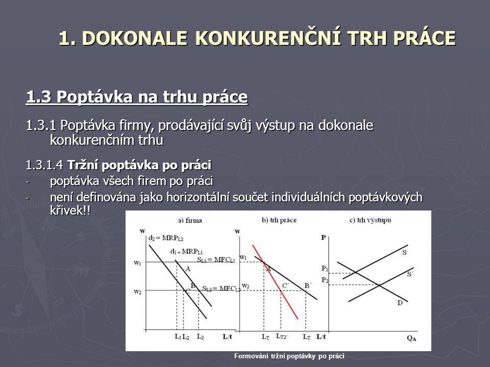 1.3 Poptávka na trhu práce 1.3.1 Poptávka firmy, prodávající svůj výstup na dokonale konkurenčním trhu 1.3.1.4 Tržní poptávka po práci - poptávka všec