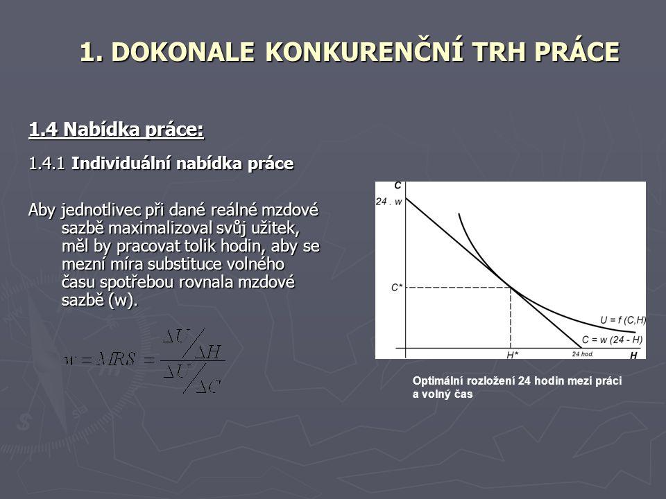 1.4 Nabídka práce: 1.4.1 Individuální nabídka práce Aby jednotlivec při dané reálné mzdové sazbě maximalizoval svůj užitek, měl by pracovat tolik hodi