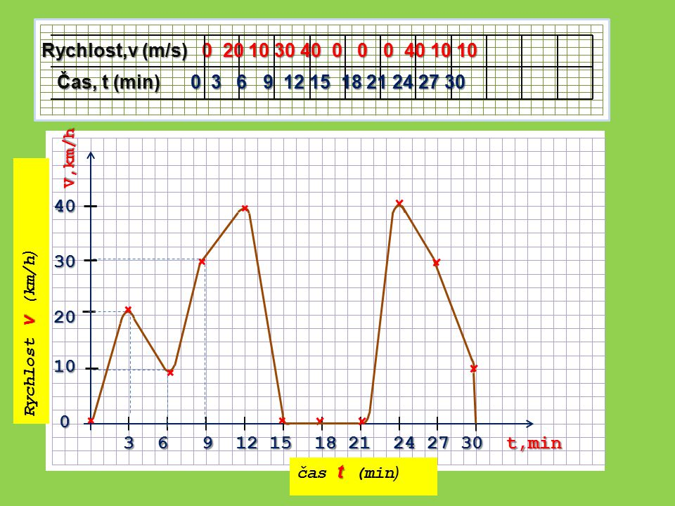v Rychlost v (km/h ) t čas t (min ) 3 6 9 12 15 18 21 24 27 30 t,min 40 30 20 10 0 V,km/h Rychlost,v (m/s) 0 20 10 30 40 0 0 0 40 10 10 Čas, t (min) 0 3 6 9 12 15 18 21 24 27 30 Čas, t (min) 0 3 6 9 12 15 18 21 24 27 30
