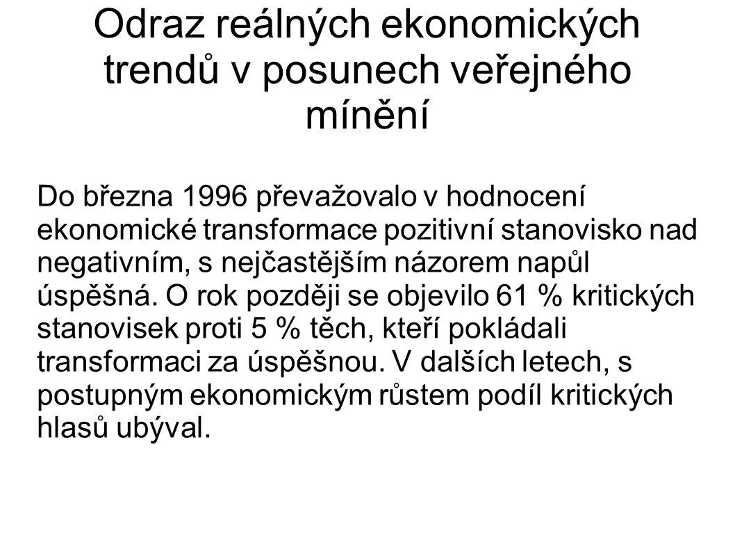 Odraz reálných ekonomických trendů v posunech veřejného mínění Do března 1996 převažovalo v hodnocení ekonomické transformace pozitivní stanovisko nad negativním, s nejčastějším názorem napůl úspěšná.
