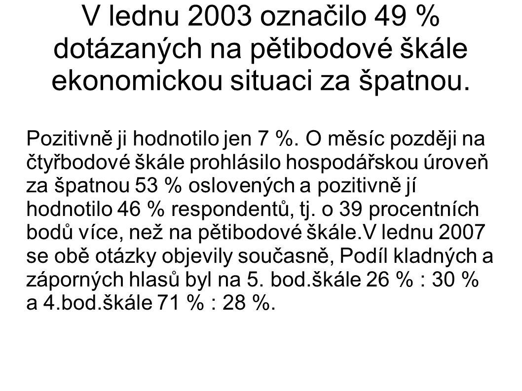 V lednu 2003 označilo 49 % dotázaných na pětibodové škále ekonomickou situaci za špatnou. Pozitivně ji hodnotilo jen 7 %. O měsíc později na čtyřbodov