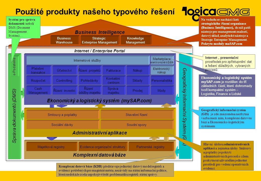 Použité produkty našeho typového řešení Internet / Enterprise Portal Komplexní datová báze Správa dokumentů (DMS) Ekonomický a logistický systém (mySA