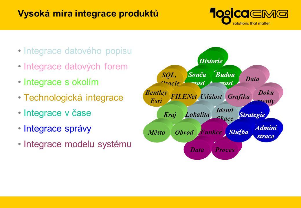 Vysoká míra integrace produktů Integrace datového popisu Integrace datových forem Integrace s okolím Technologická integrace Integrace v čase Integrac