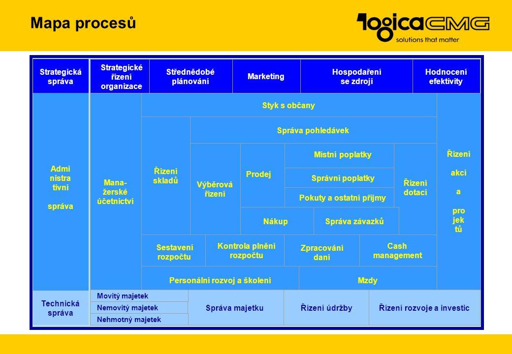 Mapa procesů Strategická správa Strategické řízení organizace Střednědobé plánování Marketing Hospodaření se zdroji Hodnocení efektivity Admi nistra tivní správa Místní poplatky Správní poplatky Styk s občany Pokuty a ostatní příjmy Sestavení rozpočtu Řízení akcí a pro jek tů Kontrola plnění rozpočtu Řízení dotací Mana- žerské účetnictví Cash management Prodej Správa pohledávek Správa závazků Zpracování daní Personální rozvoj a školeníMzdy Nákup Výběrová řízení Řízení skladů Technická správa Řízení údržbySpráva majetkuŘízení rozvoje a investic Movitý majetek Nemovitý majetek Nehmotný majetek