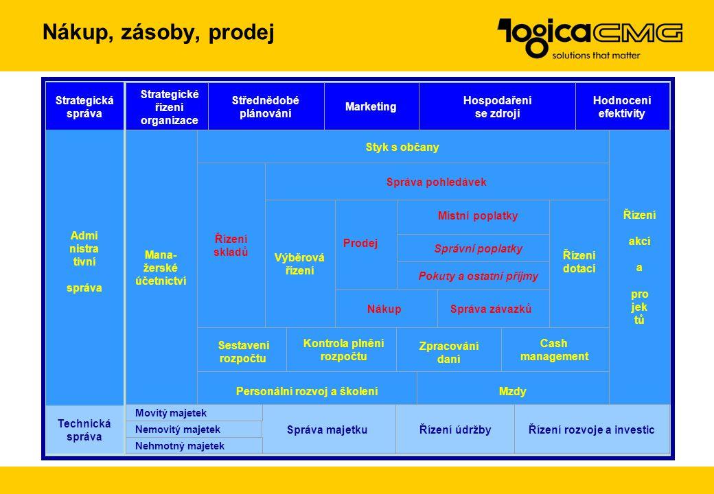 Nákup, zásoby, prodej Strategická správa Strategické řízení organizace Střednědobé plánování Marketing Hospodaření se zdroji Hodnocení efektivity Admi