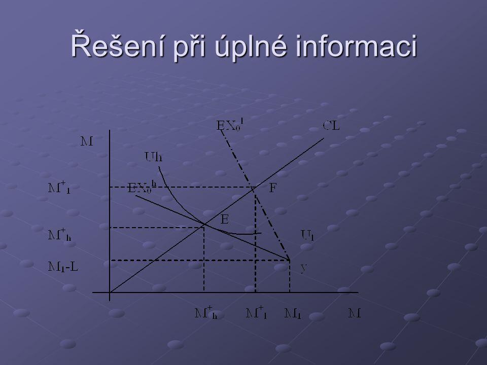 Řešení při úplné informaci