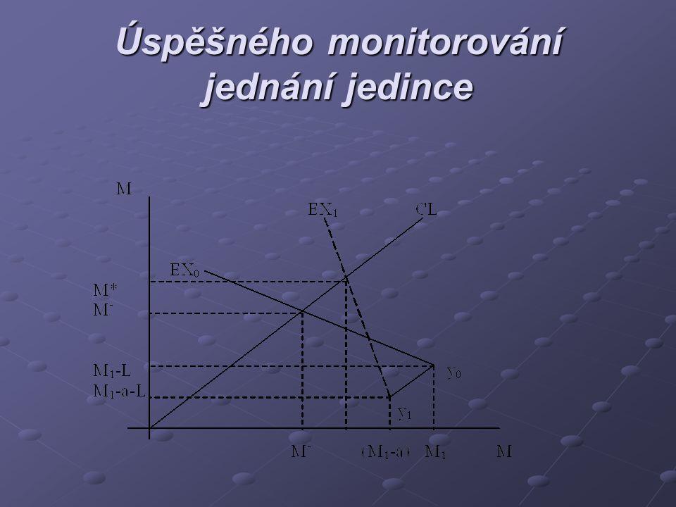 Úspěšného monitorování jednání jedince