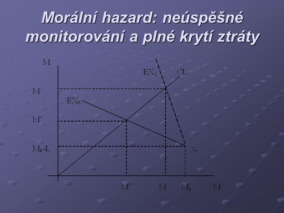 Morální hazard: neúspěšné monitorování a plné krytí ztráty