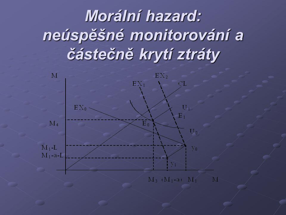 Morální hazard: neúspěšné monitorování a částečně krytí ztráty